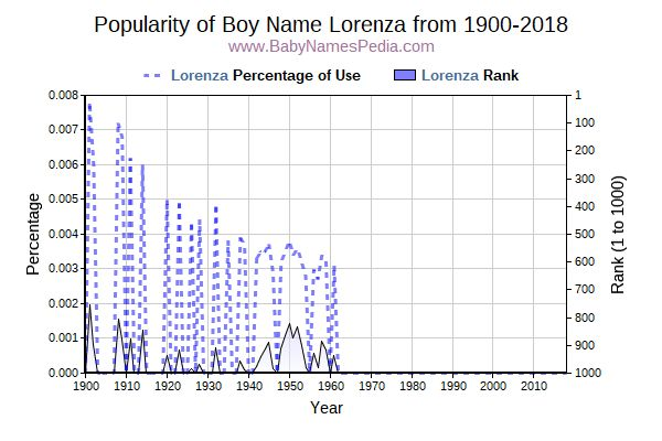 Popularity Trend  for Lorenza  from 1900 to 2017