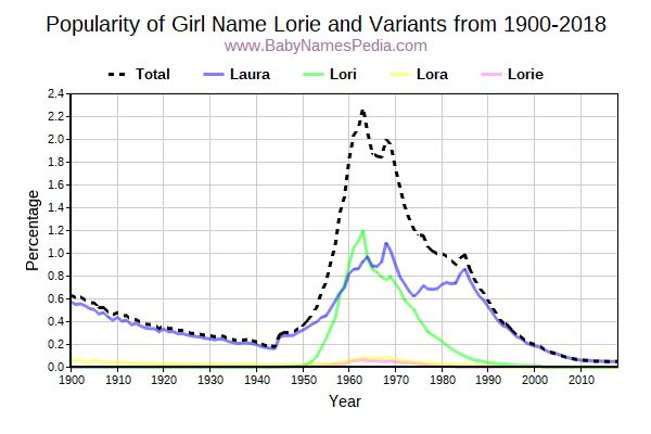 Variant Popularity Trend  for Lorie  from 1900 to 2018