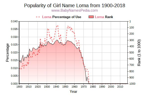 Popularity Trend  for Lorna  from 1900 to 2015