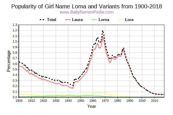 Variant Popularity Trend  for Lorna  from 1900 to 2015