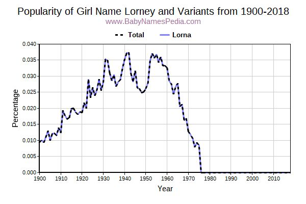 Variant Popularity Trend  for Lorney  from 1900 to 2018