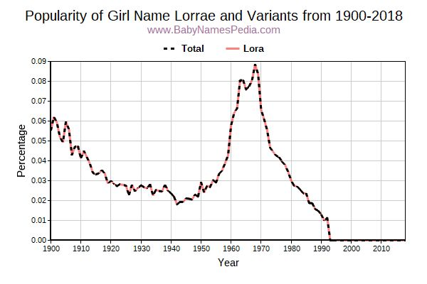 Variant Popularity Trend  for Lorrae  from 1900 to 2017
