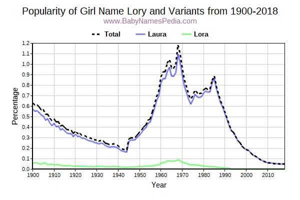 Variant Popularity Trend  for Lory  from 1900 to 2018