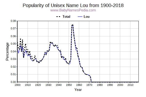 Unisex Popularity Trend  for Lou  from 1900 to 2017