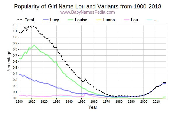 Variant Popularity Trend  for Lou  from 1900 to 2017