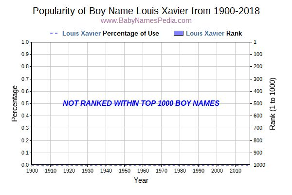 Popularity Trend  for Louis Xavier  from 1900 to 2016