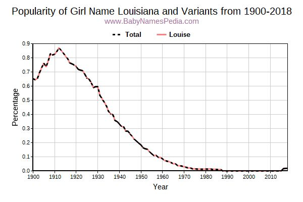 Variant Popularity Trend  for Louisiana  from 1900 to 2015