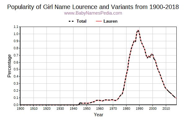 Variant Popularity Trend  for Lourence  from 1900 to 2017