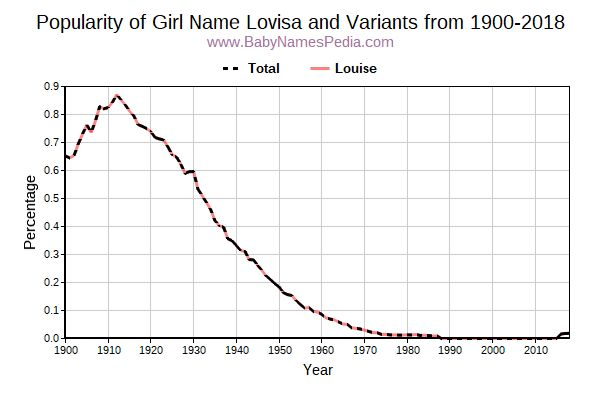 Variant Popularity Trend  for Lovisa  from 1900 to 2015