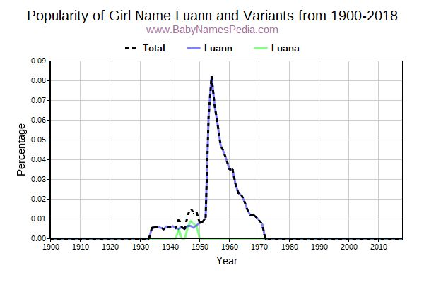 Variant Popularity Trend  for Luann  from 1900 to 2016
