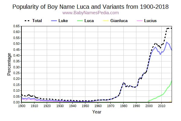Variant Popularity Trend  for Luca  from 1900 to 2016