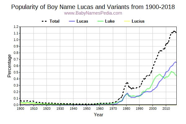 Variant Popularity Trend  for Lucas  from 1900 to 2017
