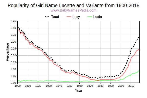 Variant Popularity Trend  for Lucette  from 1900 to 2018