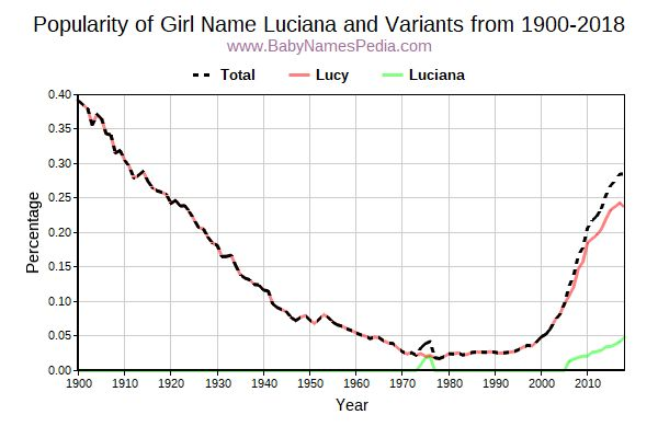 Variant Popularity Trend  for Luciana  from 1900 to 2017