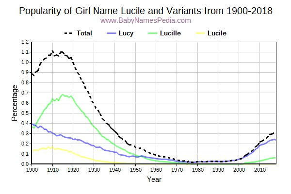 Variant Popularity Trend  for Lucile  from 1900 to 2017