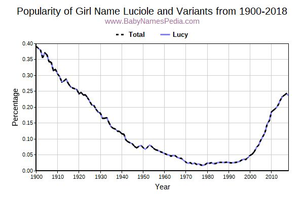 Variant Popularity Trend  for Luciole  from 1900 to 2015