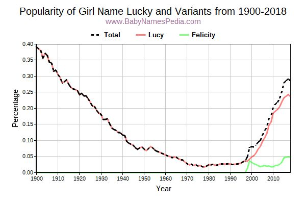 Variant Popularity Trend  for Lucky  from 1900 to 2015