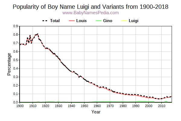 Variant Popularity Trend  for Luigi  from 1900 to 2015