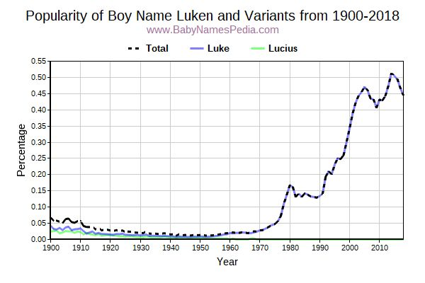 Variant Popularity Trend  for Luken  from 1900 to 2016
