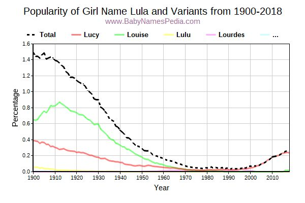 Variant Popularity Trend  for Lula  from 1900 to 2016