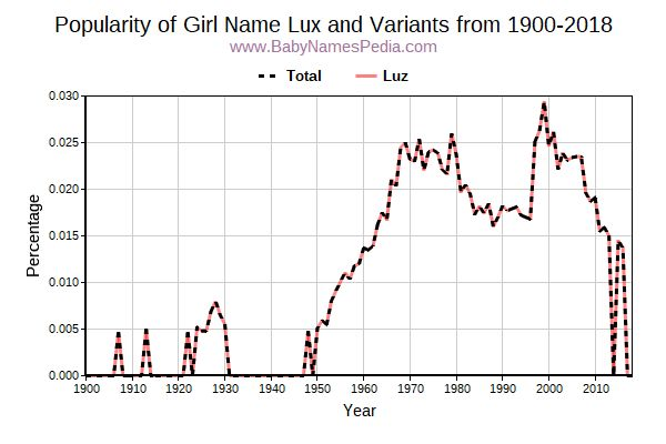 Lux - Meaning of Lux, What does Lux mean? girl name