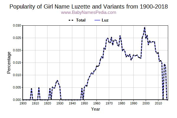 Variant Popularity Trend  for Luzette  from 1900 to 2018