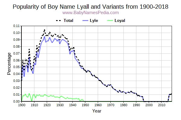 Variant Popularity Trend  for Lyall  from 1900 to 2016