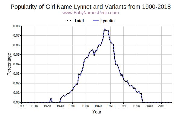 Variant Popularity Trend  for Lynnet  from 1900 to 2017