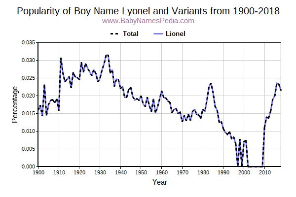 Variant Popularity Trend  for Lyonel  from 1900 to 2016