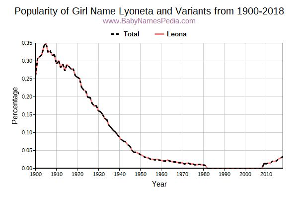Variant Popularity Trend  for Lyoneta  from 1900 to 2018
