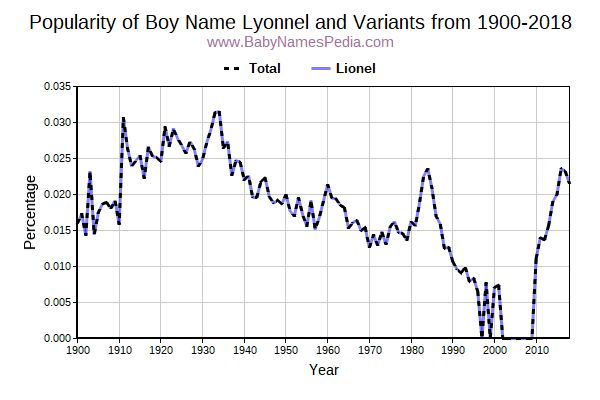 Variant Popularity Trend  for Lyonnel  from 1900 to 2018