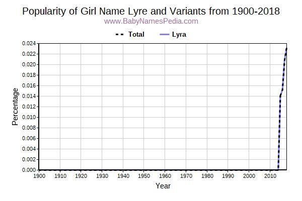 Variant Popularity Trend  for Lyre  from 1900 to 2018