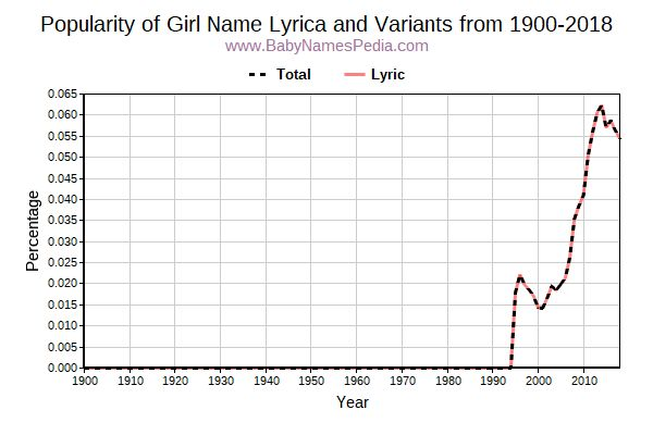 Variant Popularity Trend  for Lyrica  from 1900 to 2015
