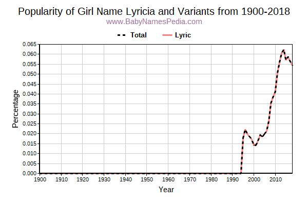 Variant Popularity Trend  for Lyricia  from 1900 to 2015