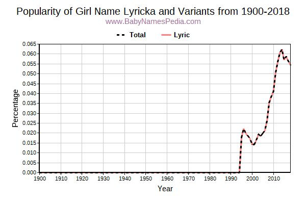Variant Popularity Trend  for Lyricka  from 1900 to 2016