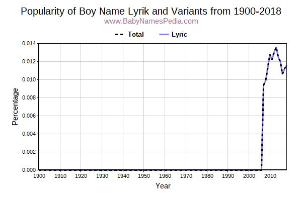 Variant Popularity Trend  for Lyrik  from 1900 to 2015
