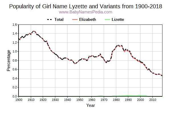 Variant Popularity Trend  for Lyzette  from 1900 to 2018