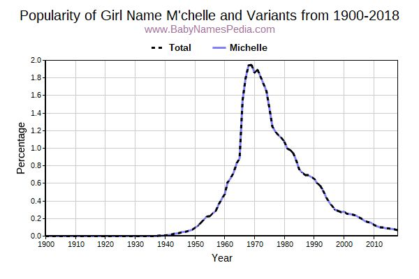 Variant Popularity Trend  for M'chelle  from 1900 to 2015