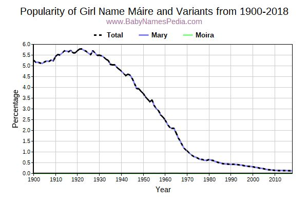 Variant Popularity Trend  for Máire  from 1900 to 2018