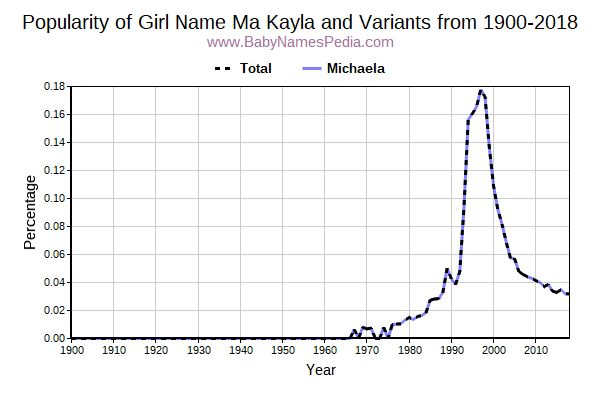 Variant Popularity Trend  for Ma Kayla  from 1900 to 2015