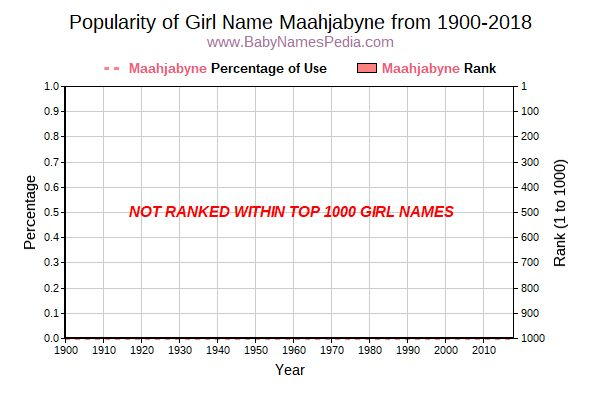 Popularity Trend  for Maahjabyne  from 1900 to 2016