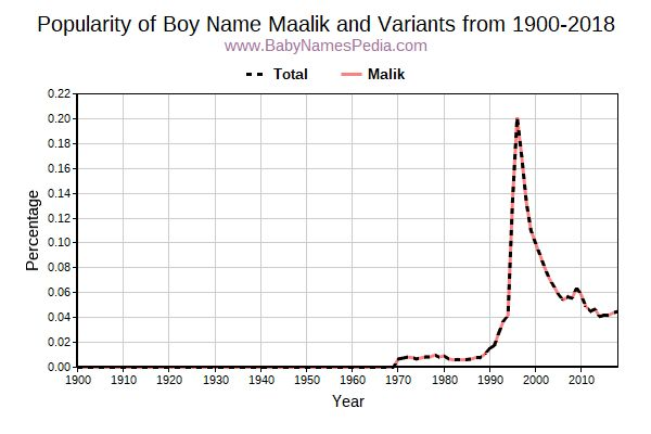 Variant Popularity Trend  for Maalik  from 1900 to 2017