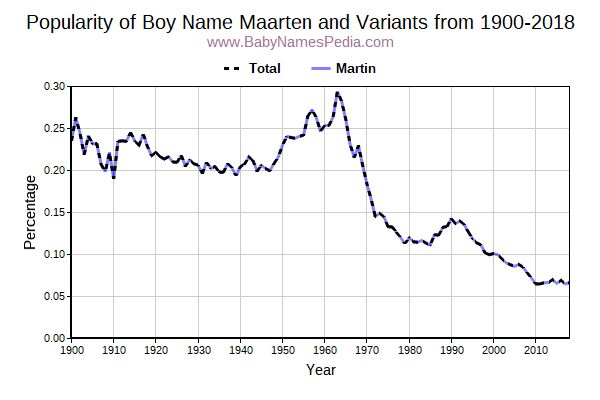 Variant Popularity Trend  for Maarten  from 1900 to 2017