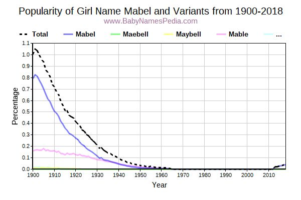 Variant Popularity Trend  for Mabel  from 1900 to 2016