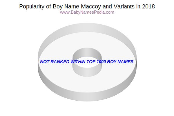 Variant Popularity Chart  for Maccoy  in 2018