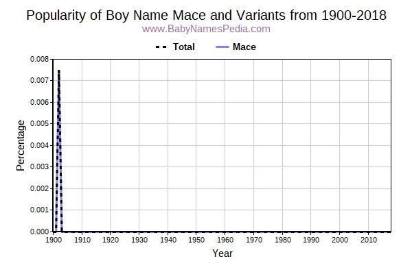 Variant Popularity Trend  for Mace  from 1900 to 2018