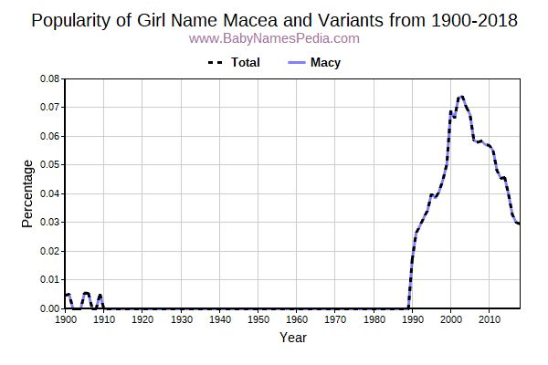 Variant Popularity Trend  for Macea  from 1900 to 2016