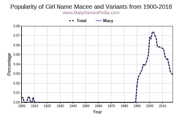 Variant Popularity Trend  for Macee  from 1900 to 2016