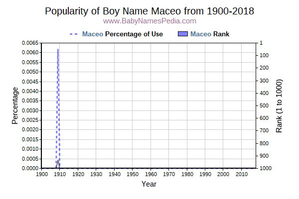 Popularity Trend  for Maceo  from 1900 to 2016