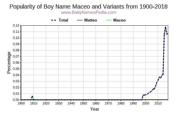 Variant Popularity Trend  for Maceo  from 1900 to 2016
